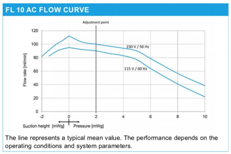 Chart: FL 10 AC Flow Curve