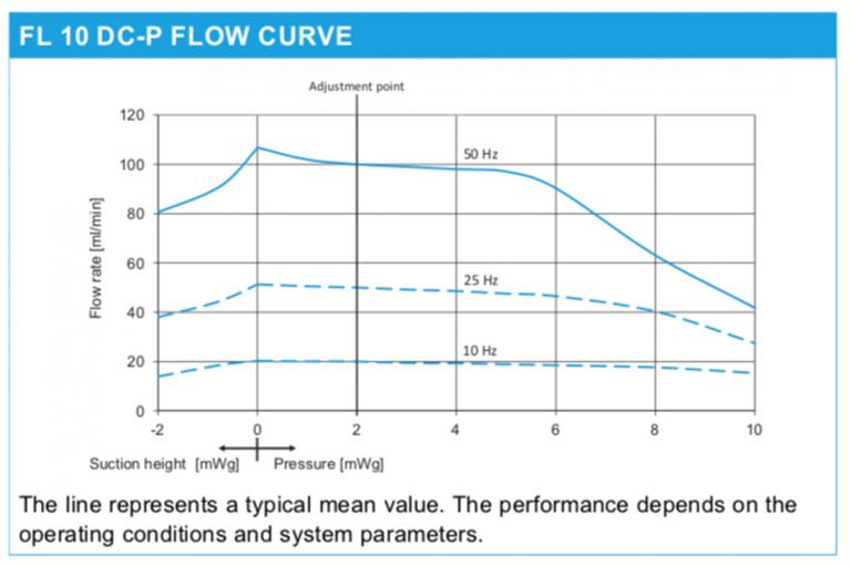 Chart: FL 10 DC-P Flow Curve