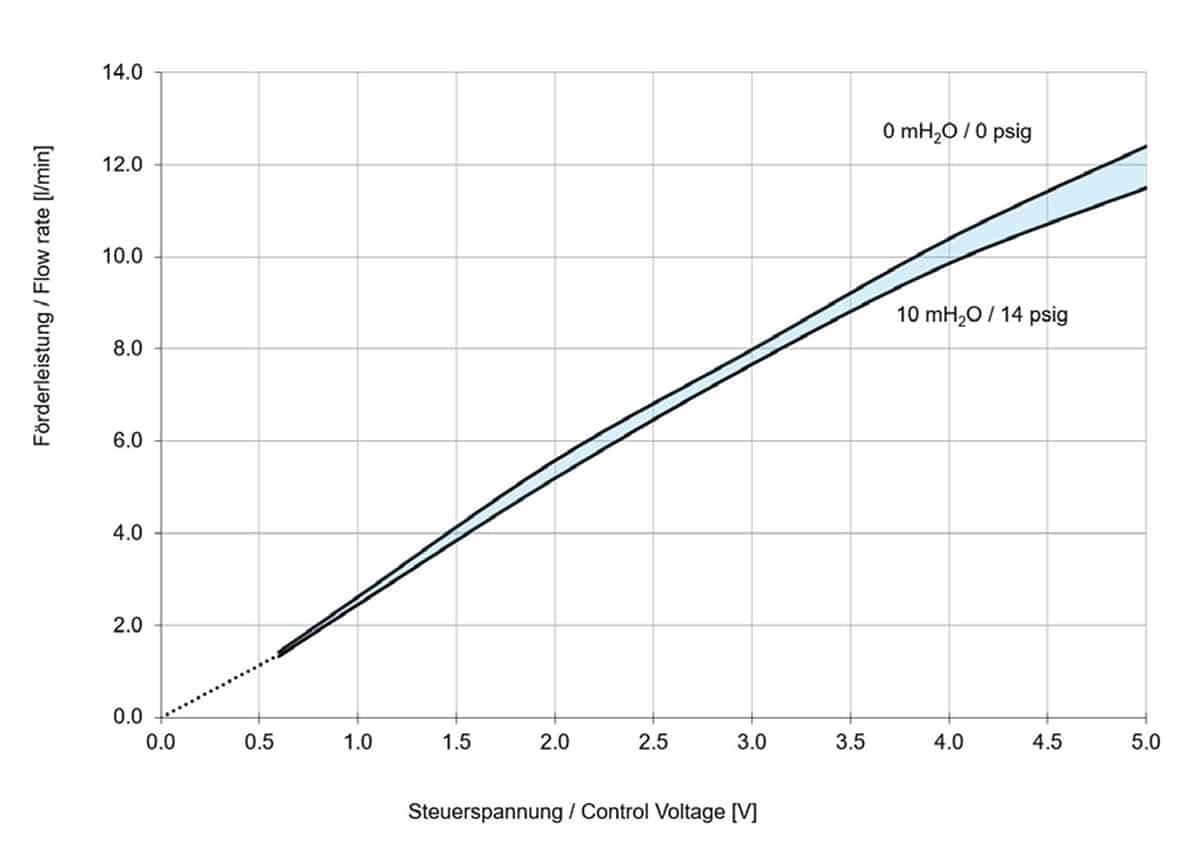 KNF FK1100 KPDCB-4 Control Curve