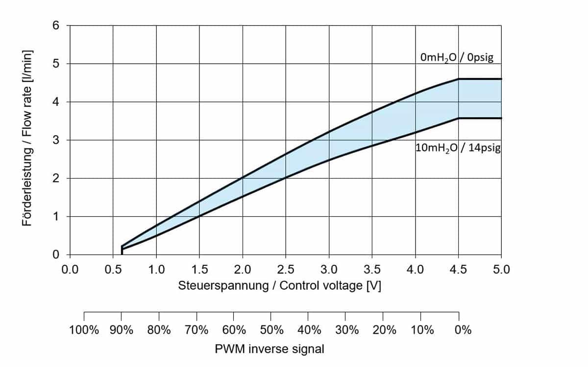 KNF FP400 KPDCB-4 Control Voltage