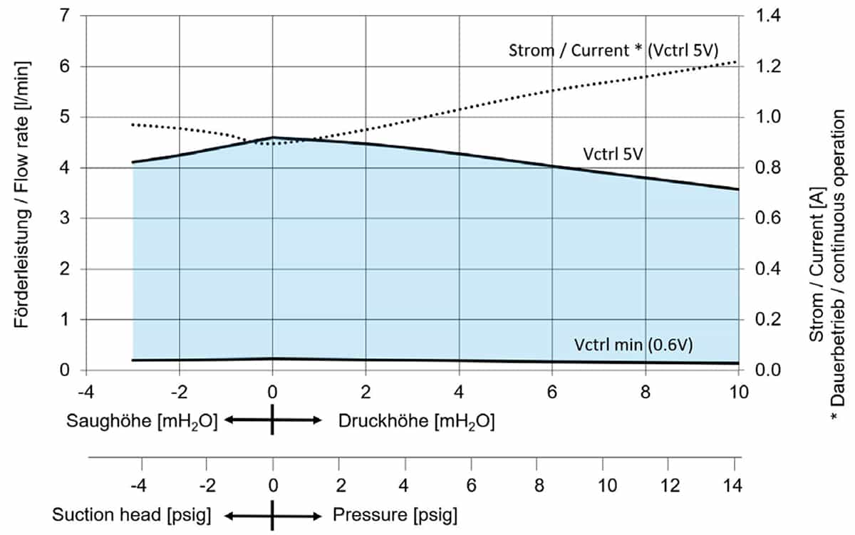 KNF FP400 KPDCB-4 Flow Rate