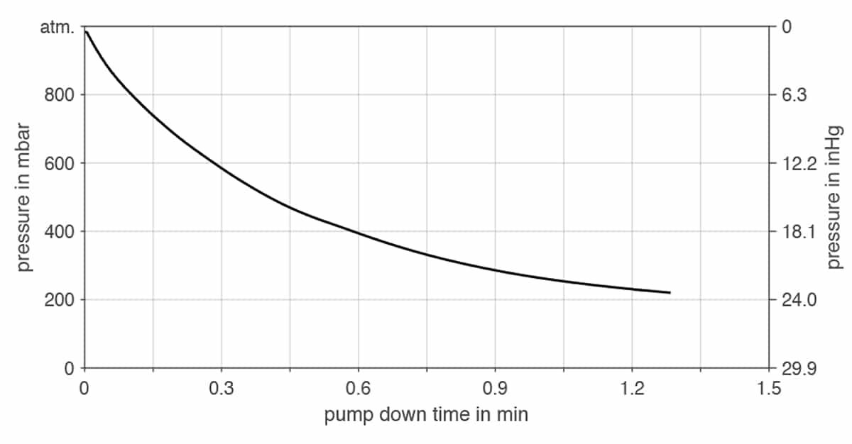 KNF NPK 012 DC-B-M PR | Pump Down Time for Five Liter Vessel