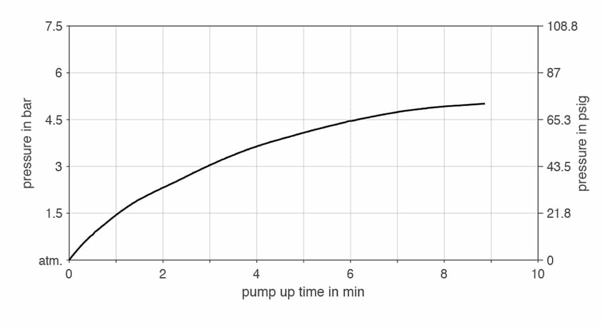 KNF NPK 012 DC-B-M PR | Pump Up Time for Five Liter Vessel
