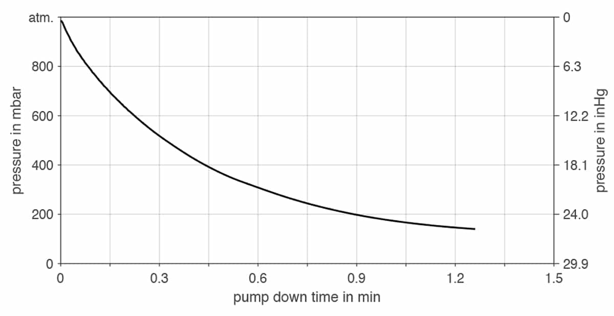 KNF NPK 012 DC-B-M VA | Pump Down Time for Five Liter Vessel