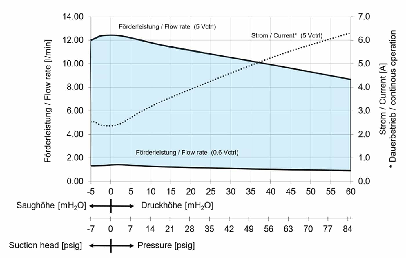 KNF FK1.1100 DCB-4 Flow Curve